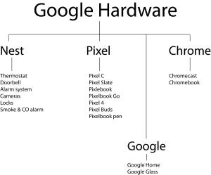 Google-Hardware-Product-Portfolio